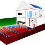 Wärmepumpe Hausinstallation